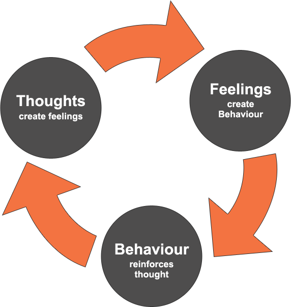 Cognitive Behavioral Cycle: Behavior, Thoughts, Feelings